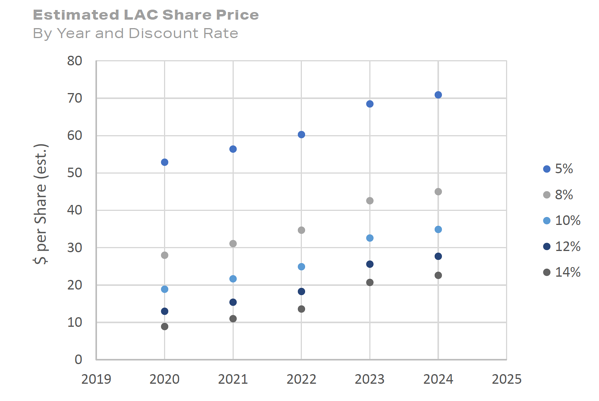 Estimated LAC Share Price By Year and Discount Rate