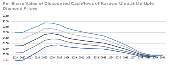 Per Share Value of Discounted Cashflows of Karowe Mine at Multiple Diamond Prices