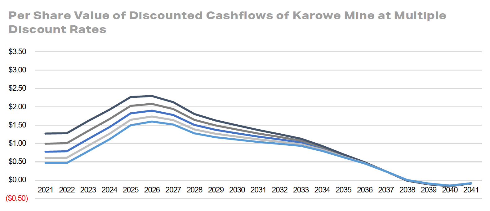 Per Share Value of Discounted Cashflows of Karowe Mine at Multiple Discount Rates