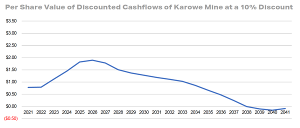 Per Share Value of Discounted Cashflows of Karowe Mine at a 10% Discount