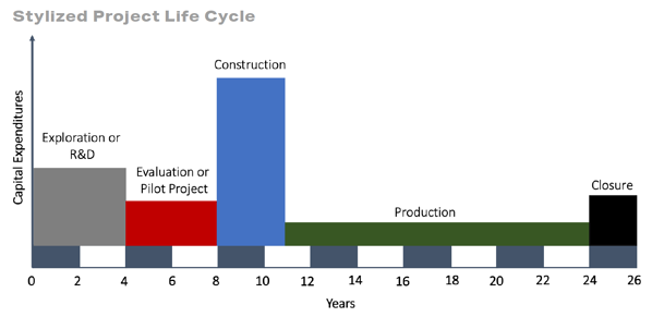 Stylized Project Life Cycle